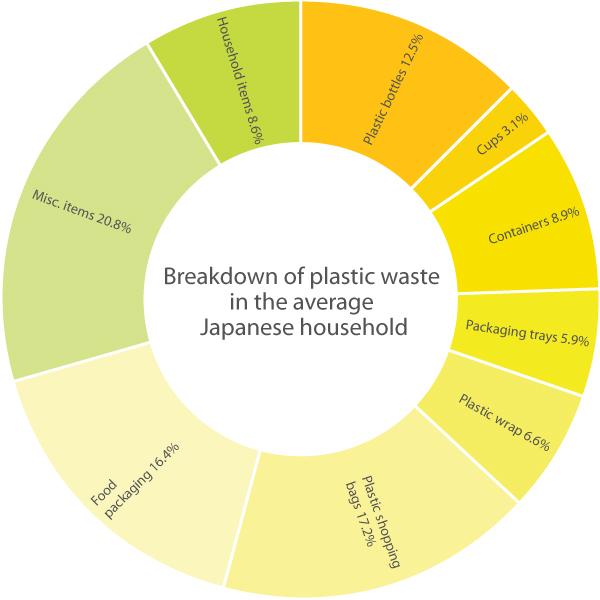 plastics-chart1