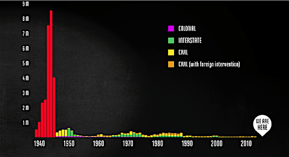deaths in wars graphic