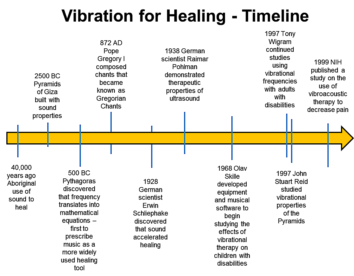 7-Health-Benefits-of-Vibroacoustic-Therapy-Vibration-for-Healing-Timeline