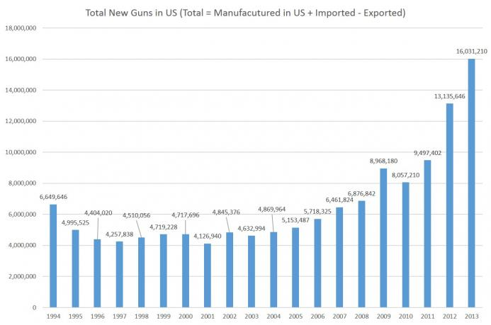 guns_manuf