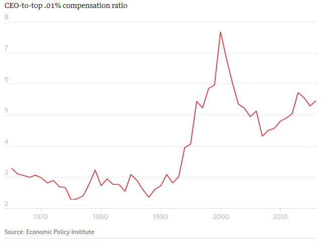 ceo-to-top .01% compensation ratio