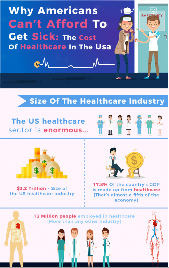 infograhic - why americans can't afford to get sick