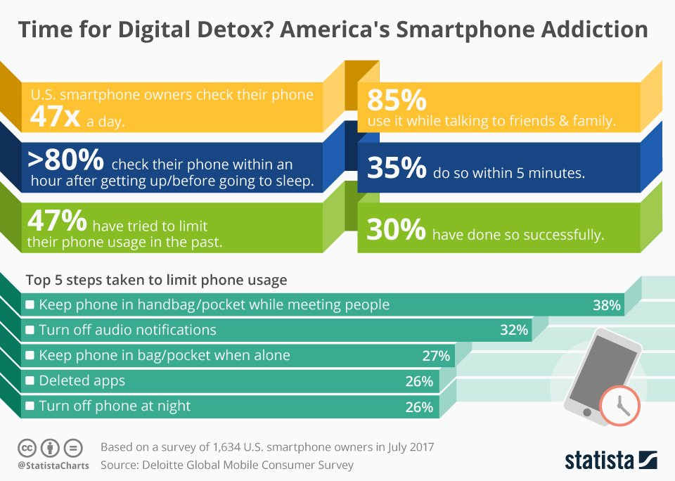 chart showing smart phone addiction