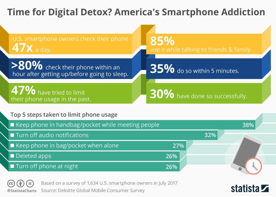 chart showing smart phone addiction