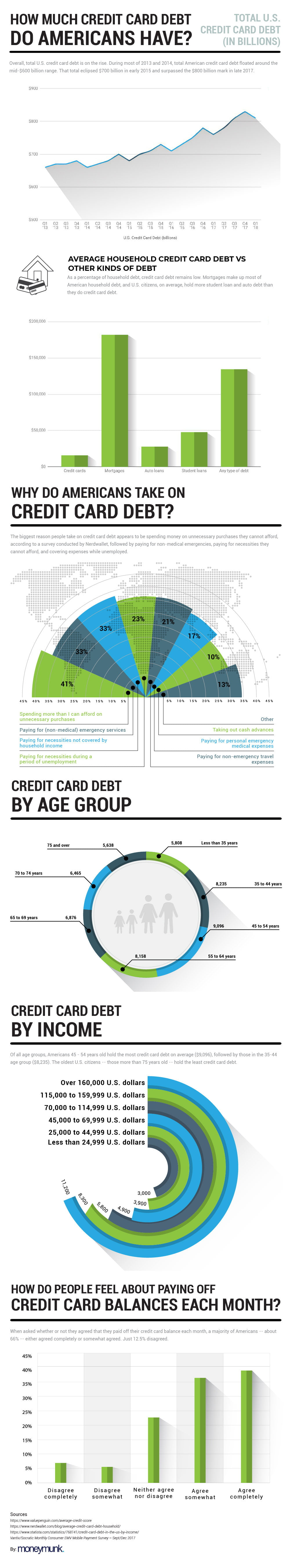 infographic of us credit card debt
