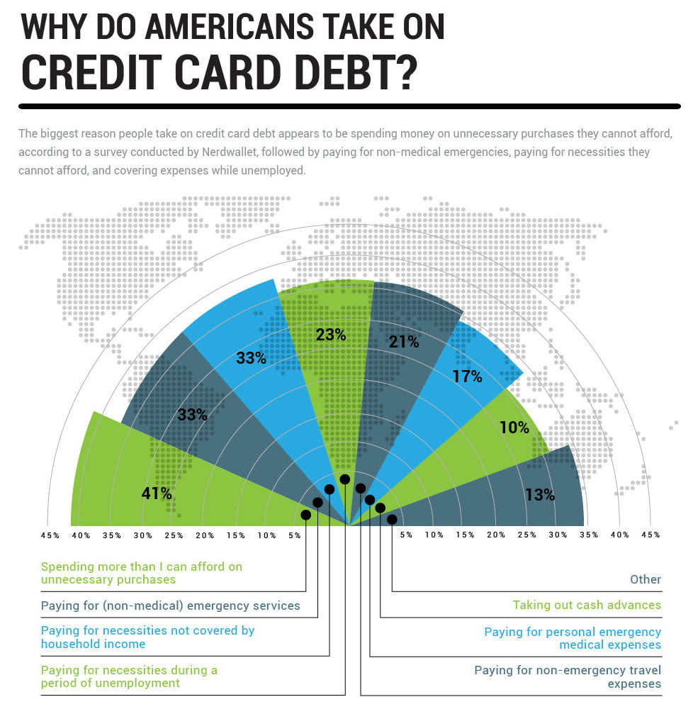 Infographic why do Americans taken on credit card debt