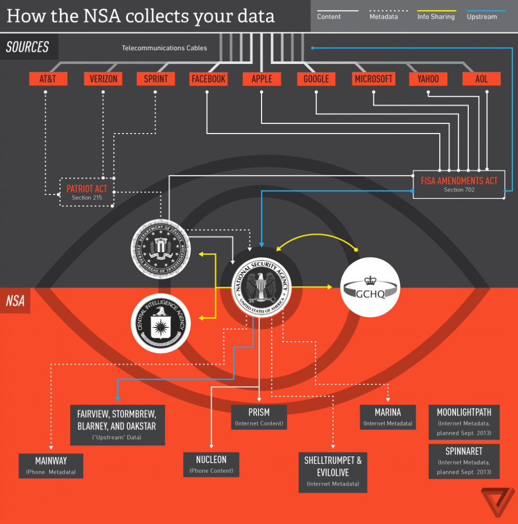 Diagram of NSA PRISIM Program
