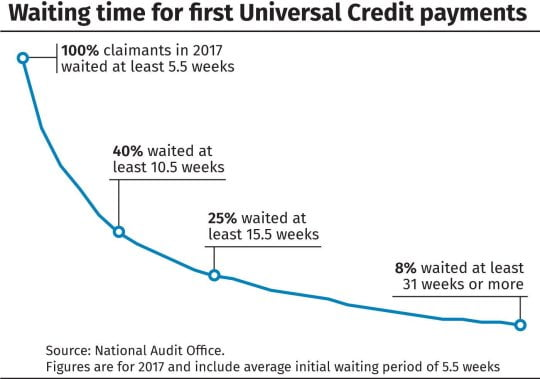 Graph showing Waiting time for Universal Credit payments