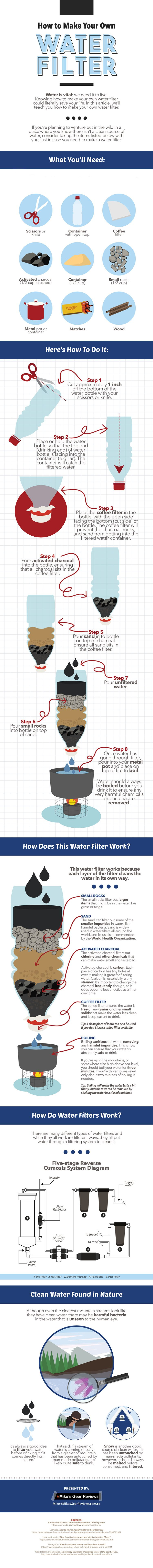 diy water filter infographic