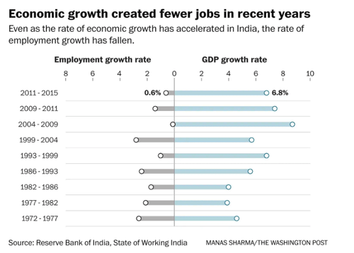 Graphic of economic growth showing fewer jobs being created