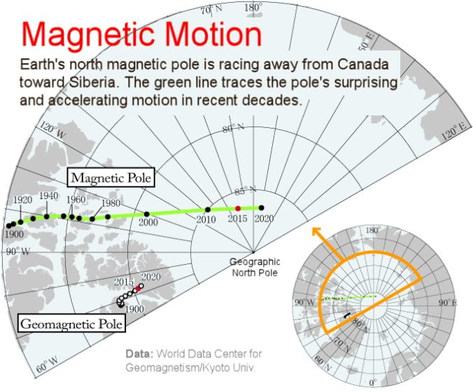 Magnetic Pole Shift Extinction Events Confirmed In Top Journals