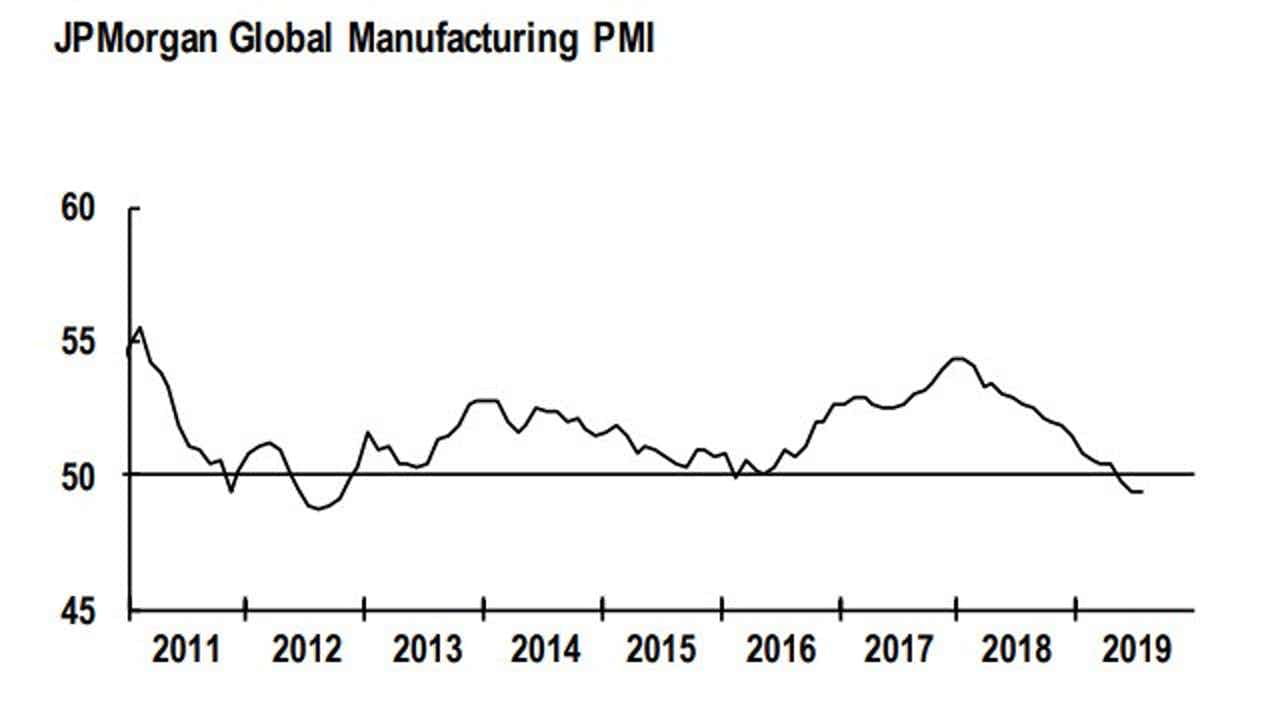 Global Manufacturing Recession Started: Trump's China Tariffs Made
