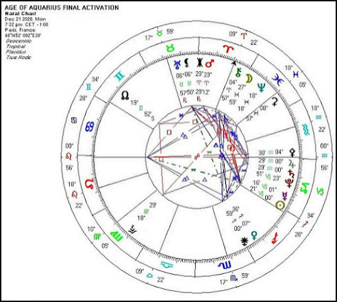 MAKE THIS VIRAL! AGE OF AQUARIUS FINAL ACTIVATION DECEMBER 21ST 2020